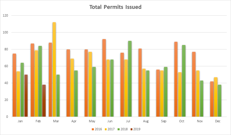 Bend OR new home permits