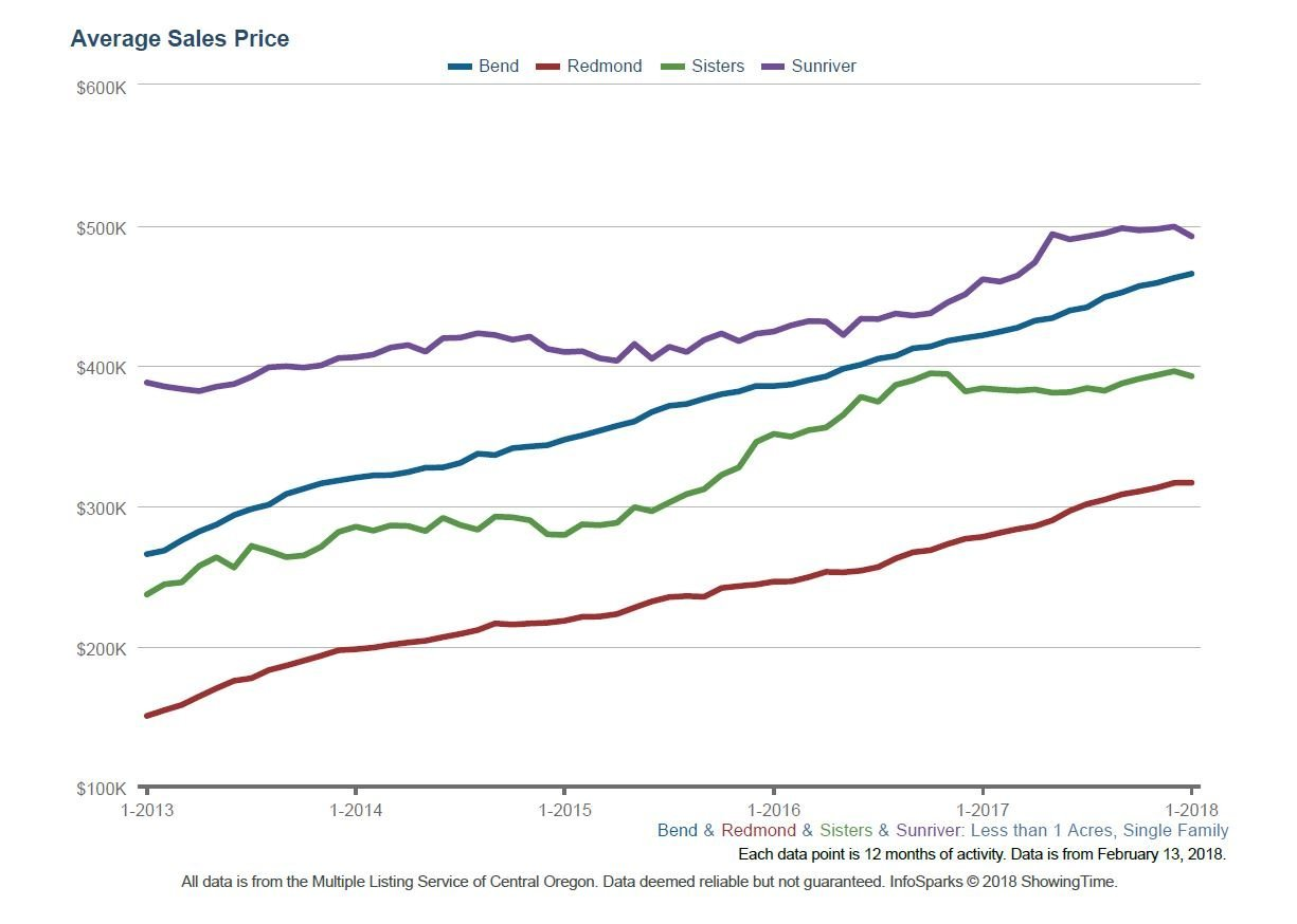 Central Oregon real estate home prices